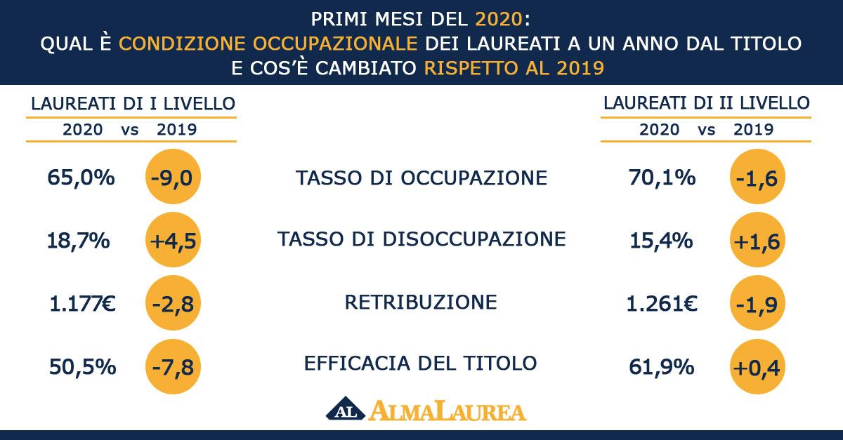 Tassi di occupazione e disoccupazione nel 2019 e nel 2020 (Fonte: AlmaLaurea, report 2020)